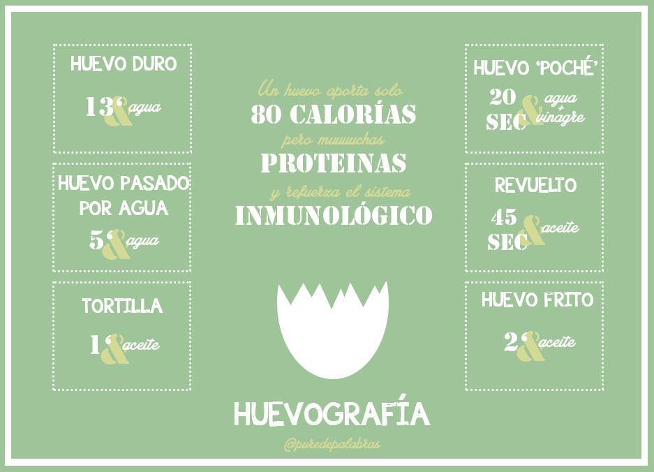 INFOGRAFIA HUEVO
